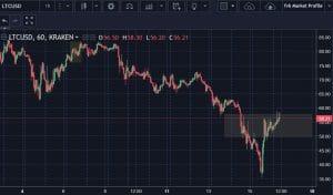 LTC USD 16 09