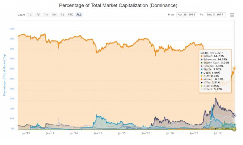 Биткоин подтвердил статус крупнейшей криптовалюты мира