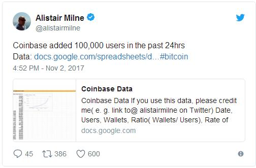 Число трейдеров на Coinbase выросло на 100000 всего за сутки