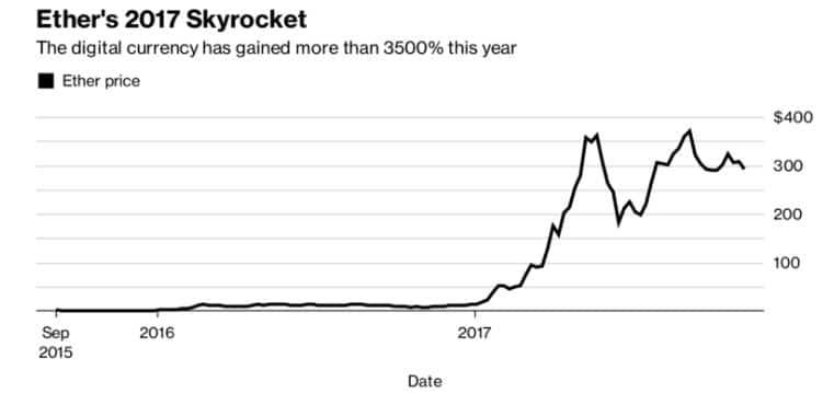 Бутерин придумал, как ликвидировать излишки криптовалюты на рынке