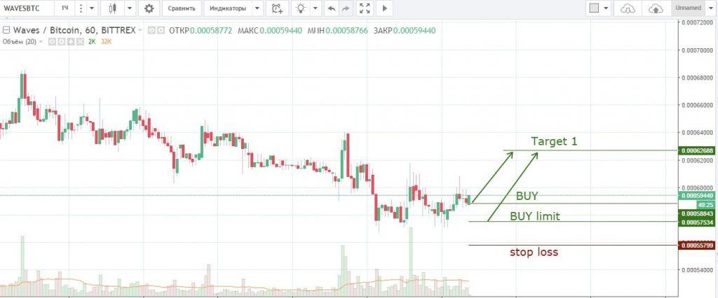 Торговый сигнал Waves/Bitcoin (WAVESBTC)
