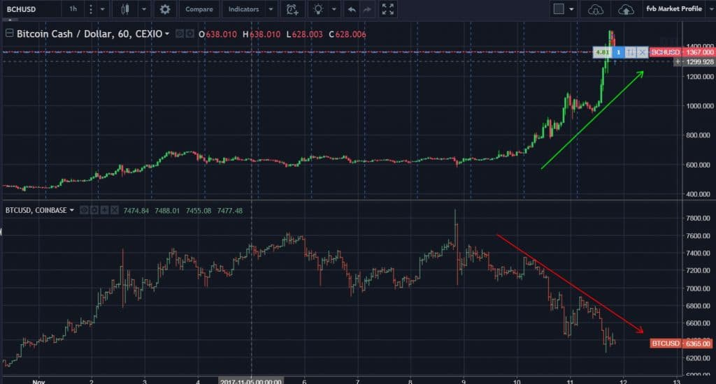 Bitcoin Cash - будущая новая звезда