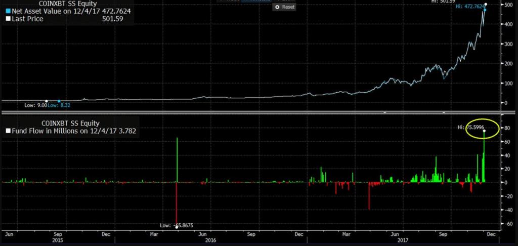 Шведский биржевой фонд Bitcoin ETN весит больше 80% биржевых фондов США (ETF) рис 3