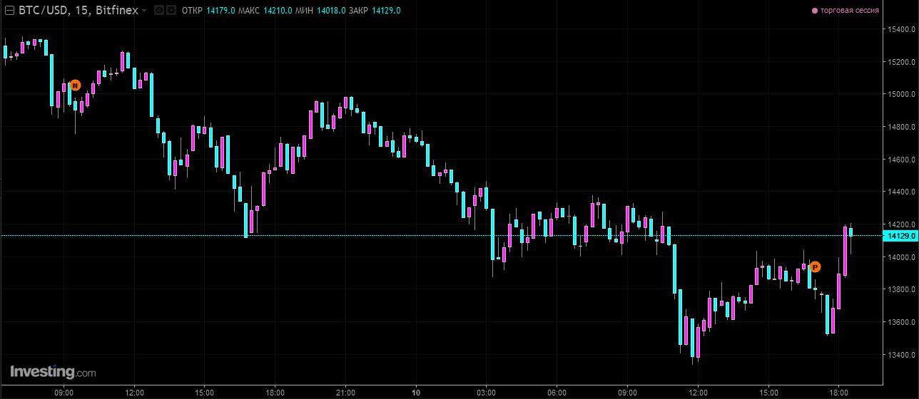Биткоин падает на фоне решения CoinMarketCap об отказе от учета данных южнокорейских бирж