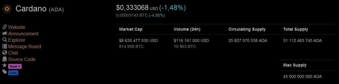 Создатель монеты Cardano вновь отметил слабость ведущих криптовалют