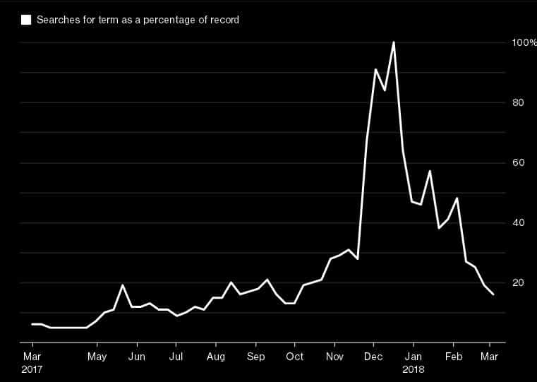 Google: интерес к биткоину в интернете упал до минимума с октября 2017 года
