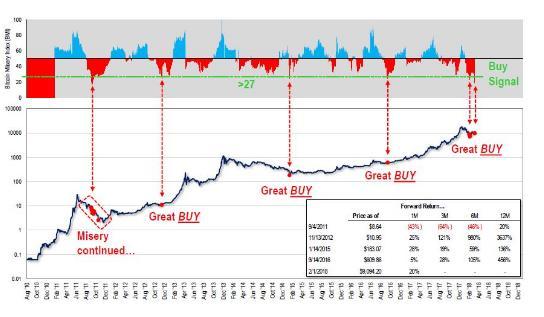 Аналитики с Уолл-Стрит разработали индекс, дающий сигналы к покупке биткоина
