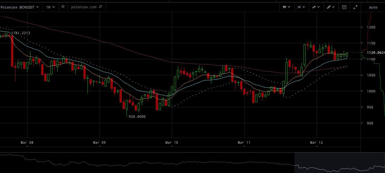Bitcoin Cash стал лидером роста в начале недели, подскочив до 20