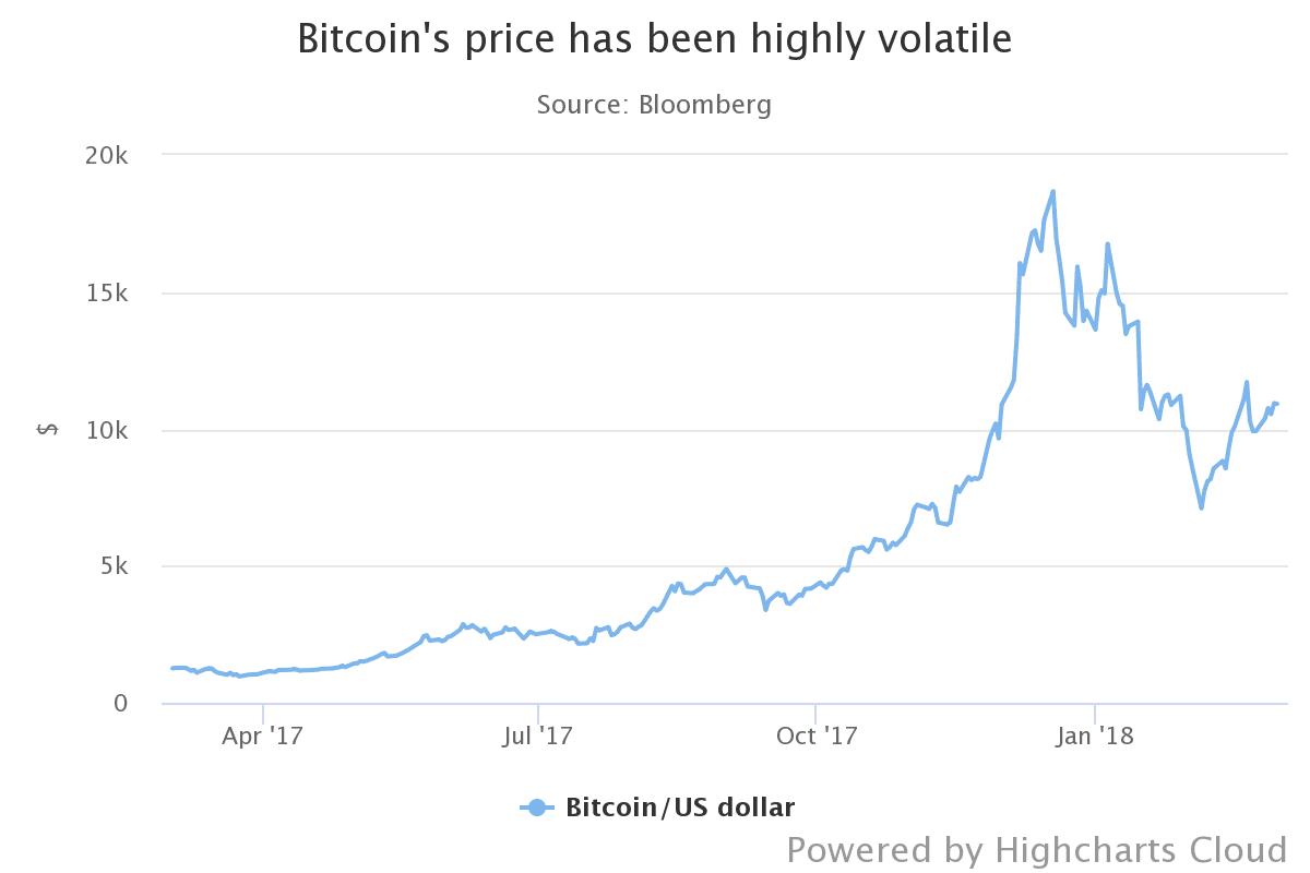 Марк Карни: наступило время подчинить Bitcoin
