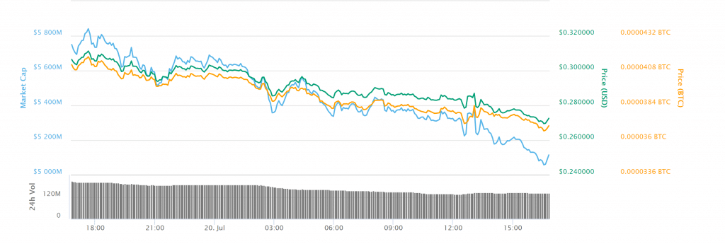Цена Stellar обвалилась на более чем 10% – намечается медвежий тренд?
