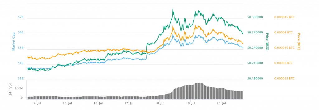 Цена Stellar обвалилась на более чем 10% – намечается медвежий тренд? рис 2