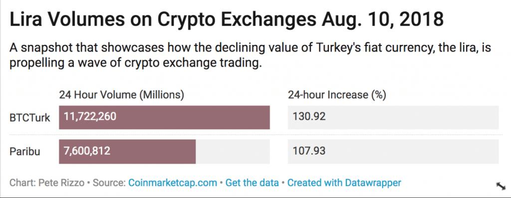 Турция и криптовалюты