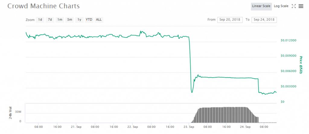 Курс Crowd Machine обвалился на 85% после взлома CMCT-хранилища