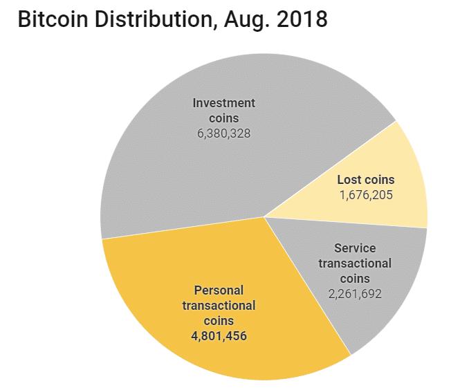 Количество Bitcoin-средств в активных кошельках достигло исторического максимума