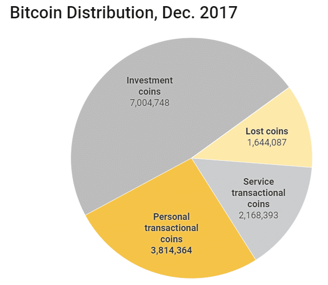Количество Bitcoin-средств в активных кошельках достигло исторического максимума рис 2