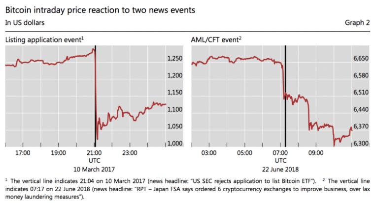 Исследование BIS: Новости о регулировании все так же оказывает влияние на курс BTC