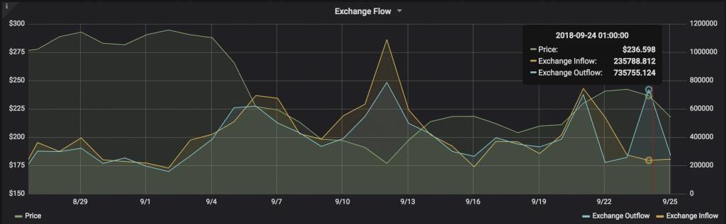 За последние сутки c крипто-бирж было выведено полмиллиона ETH-средств
