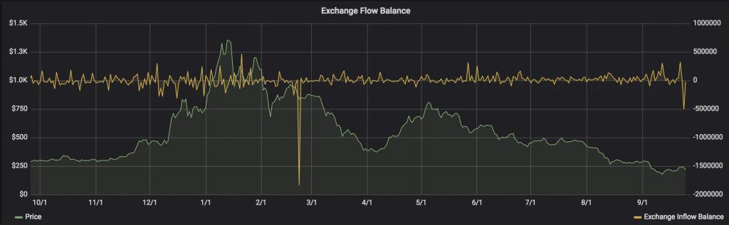 За последние сутки c крипто-бирж было выведено полмиллиона ETH-средств рис 2