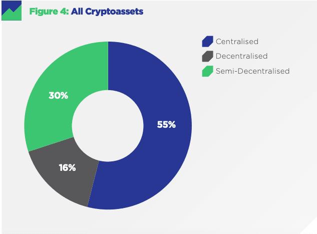 Исследование: лишь 16% криптовалют являются децентрализованными рис 2