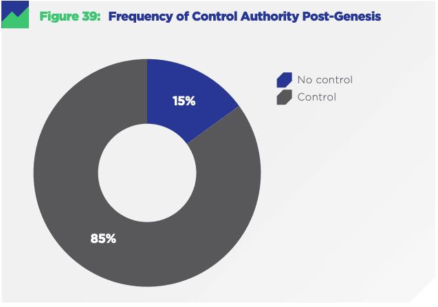 Исследование: лишь 16% криптовалют являются децентрализованными рис 4