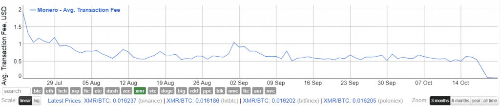 После хард-форка в сети Monero транзакционные сборы снизились на 96% рис 2