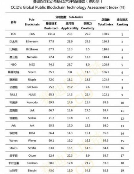 Китай опубликовал новый крипто-рейтинг – Bitcoin продолжает терять позиции