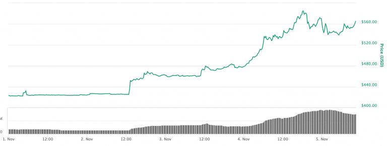 график цены