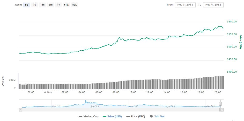 В предверии хард-форка курс Bitcoin Cash вырос более чем на 20%