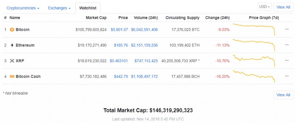 Курс Bitcoin упал ниже ,700, стоимость альткоинов также обвалилась