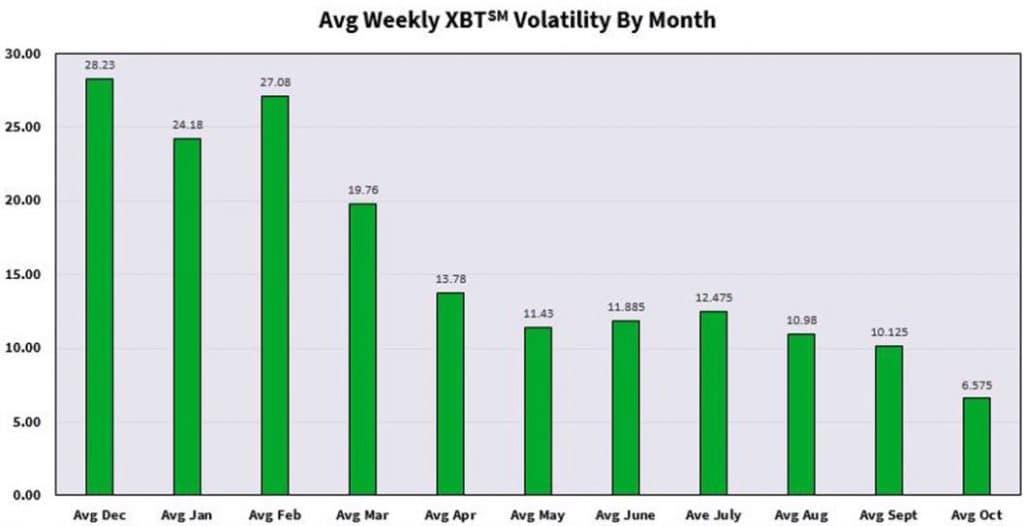 CBOE: волатильность Bitcoin-фьючерсов достигла минимума в октябре