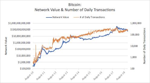 Берниск: Цена Bitcoin и Ethereum упала сильнее фундаментальных характеристик