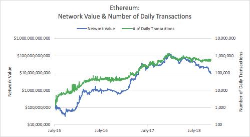 Берниск: Цена Bitcoin и Ethereum упала сильнее фундаментальных характеристик рис 2
