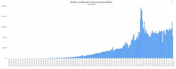 Российский сегмент Localbitcoins отличился рекордными показателями в предновогоднюю неделю рис 3