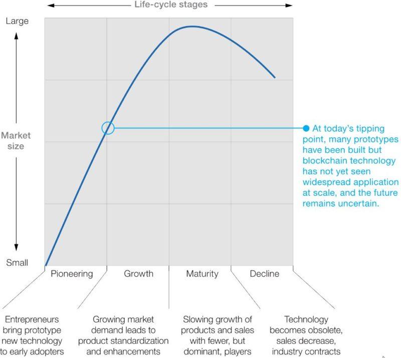 McKinsey практически не находит доказательств, подтверждающих практическое использование блокчейна