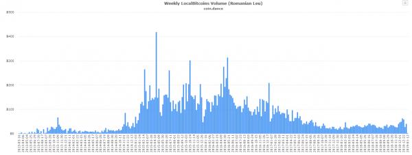 Российский сегмент Localbitcoins отличился рекордными показателями в предновогоднюю неделю рис 5