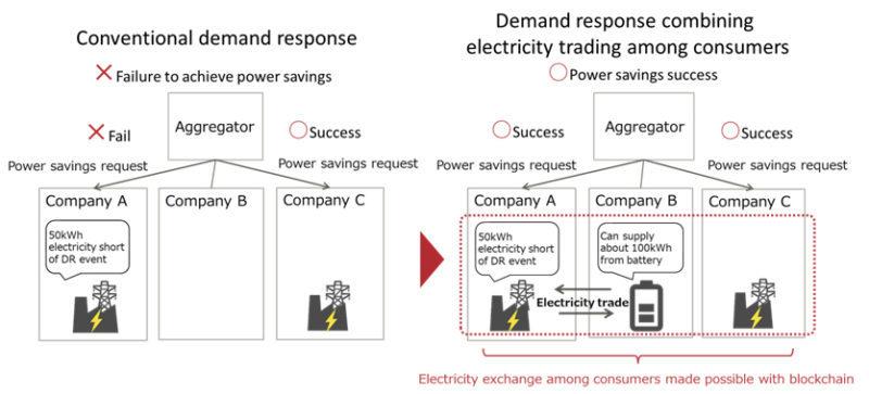 Fujitsu разрабатывает DLT-решение для обмена электроэнергией