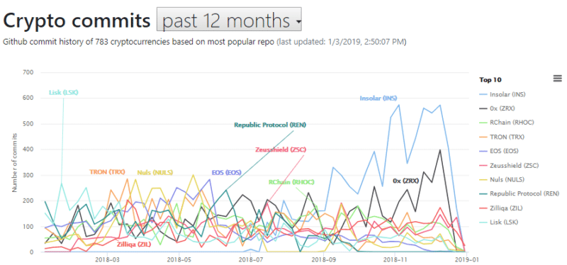 Cryptomiso представил рейтинг крипто-проектов по активности на Github в 2018 году