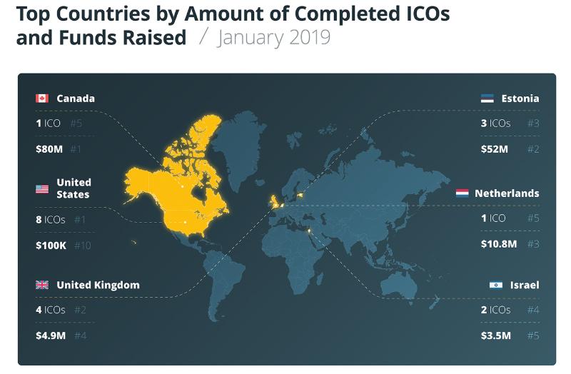 активность ICO в 2019 году