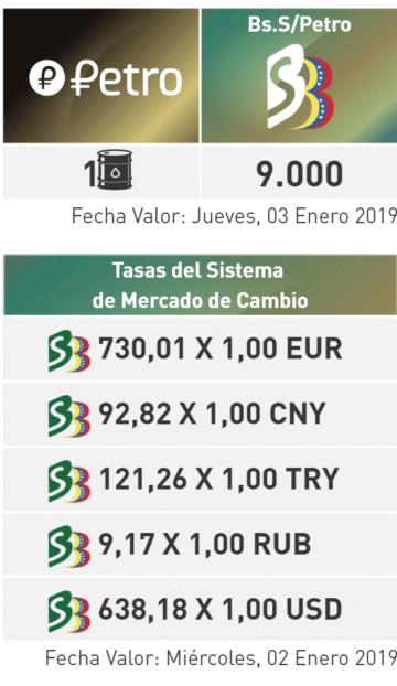 Венесуэла: никто не знает, сколько на самом деле стоит криптовалюта Petro