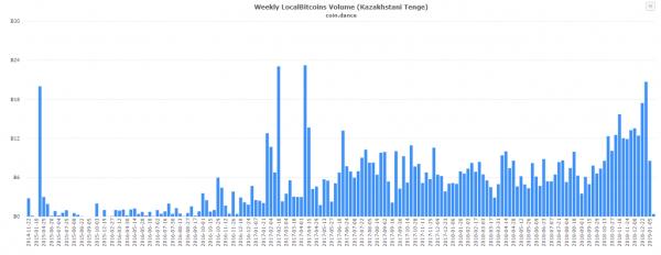 Российский сегмент Localbitcoins отличился рекордными показателями в предновогоднюю неделю рис 6