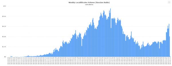 Российский сегмент Localbitcoins отличился рекордными показателями в предновогоднюю неделю рис 2