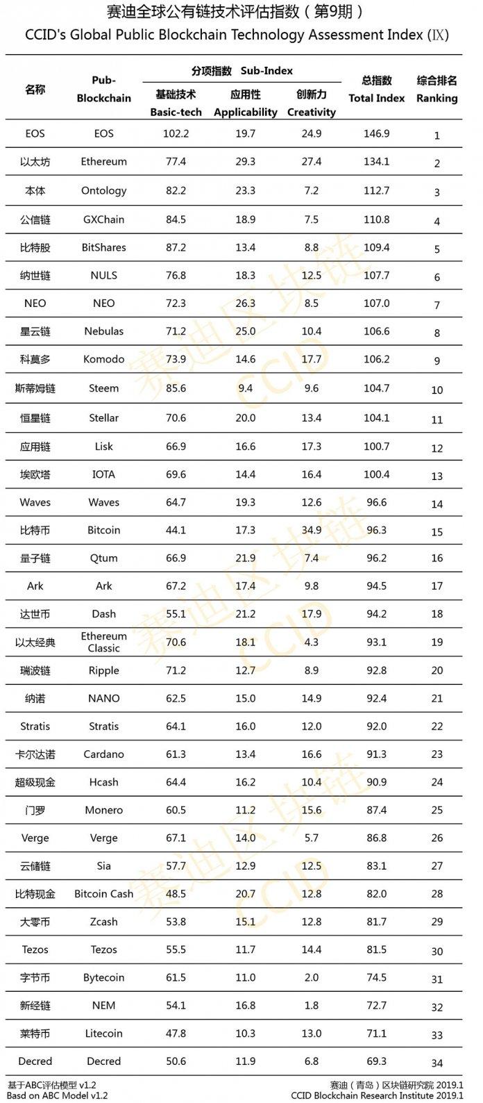 рейтинг от CCID за январь