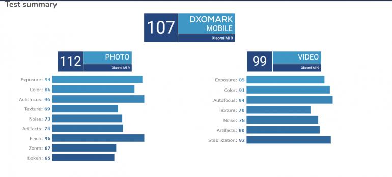 Смартфон Xiaomi Mi 9 — новый лидер рейтинга DxOMark по качеству видео рис 2
