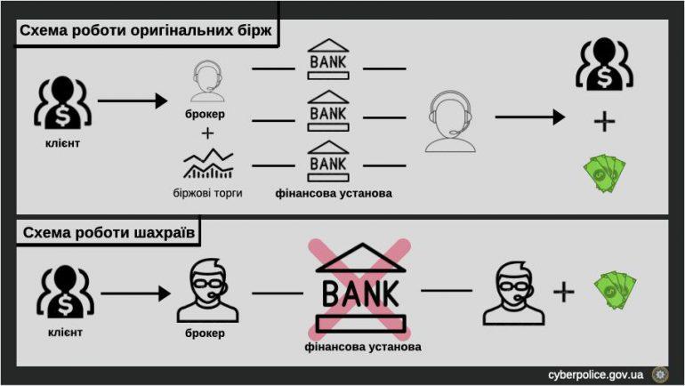 Киберполиция прикрыла офис финансовых мошенников, которые выманивали деньги под видом инвестиций в бинарные опционы рис 2