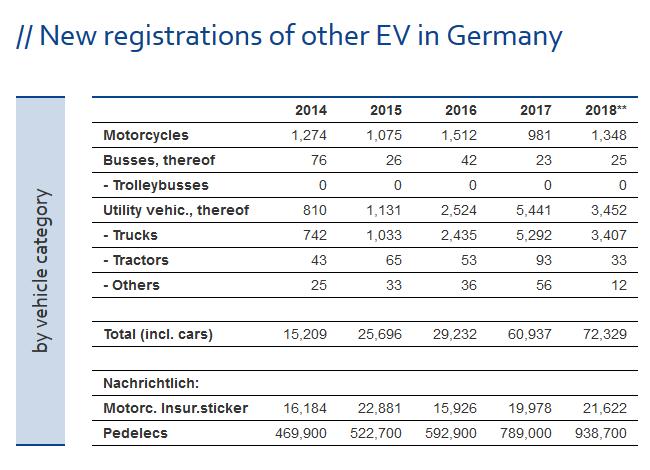 ZSW: По итогам 2018 года самая электромобильная страна — Китай, бренд — Tesla, модель — Tesla Model 3 (по показателям за все время — Китай, BYD и Nissan Leaf) рис 10