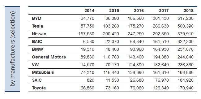 ZSW: По итогам 2018 года самая электромобильная страна — Китай, бренд — Tesla, модель — Tesla Model 3 (по показателям за все время — Китай, BYD и Nissan Leaf) рис 4
