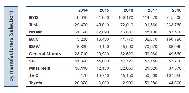 ZSW: По итогам 2018 года самая электромобильная страна — Китай, бренд — Tesla, модель — Tesla Model 3 (по показателям за все время — Китай, BYD и Nissan Leaf) рис 5