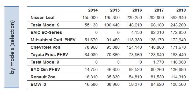 ZSW: По итогам 2018 года самая электромобильная страна — Китай, бренд — Tesla, модель — Tesla Model 3 (по показателям за все время — Китай, BYD и Nissan Leaf) рис 6