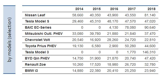ZSW: По итогам 2018 года самая электромобильная страна — Китай, бренд — Tesla, модель — Tesla Model 3 (по показателям за все время — Китай, BYD и Nissan Leaf) рис 7