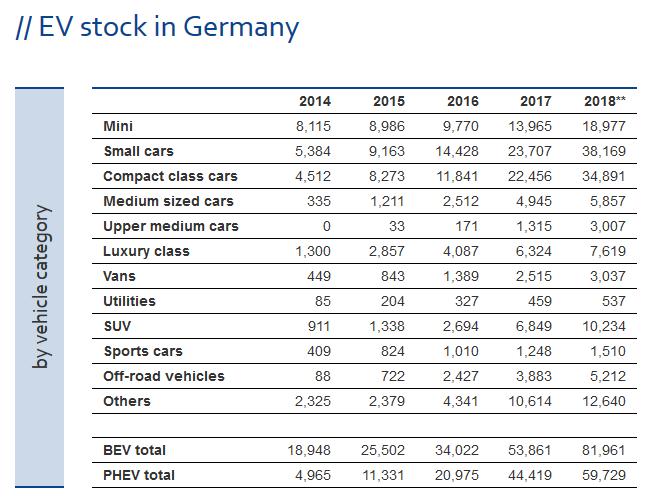 ZSW: По итогам 2018 года самая электромобильная страна — Китай, бренд — Tesla, модель — Tesla Model 3 (по показателям за все время — Китай, BYD и Nissan Leaf) рис 8